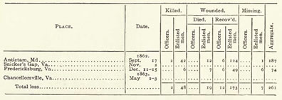 4th NY Infantry casualties (from Phisterer)